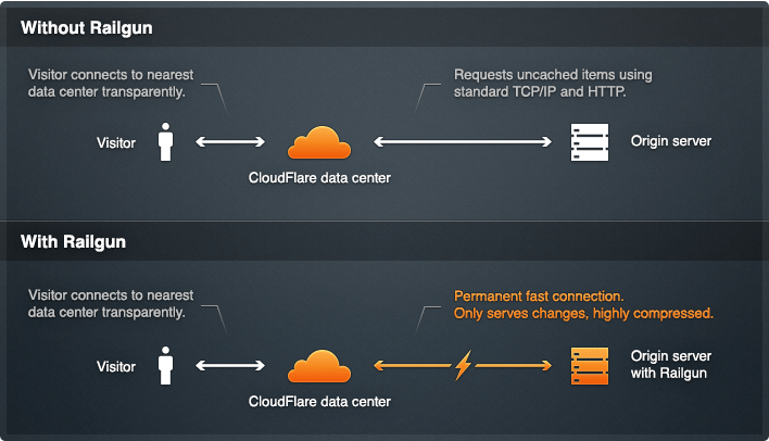 cloudflare_2